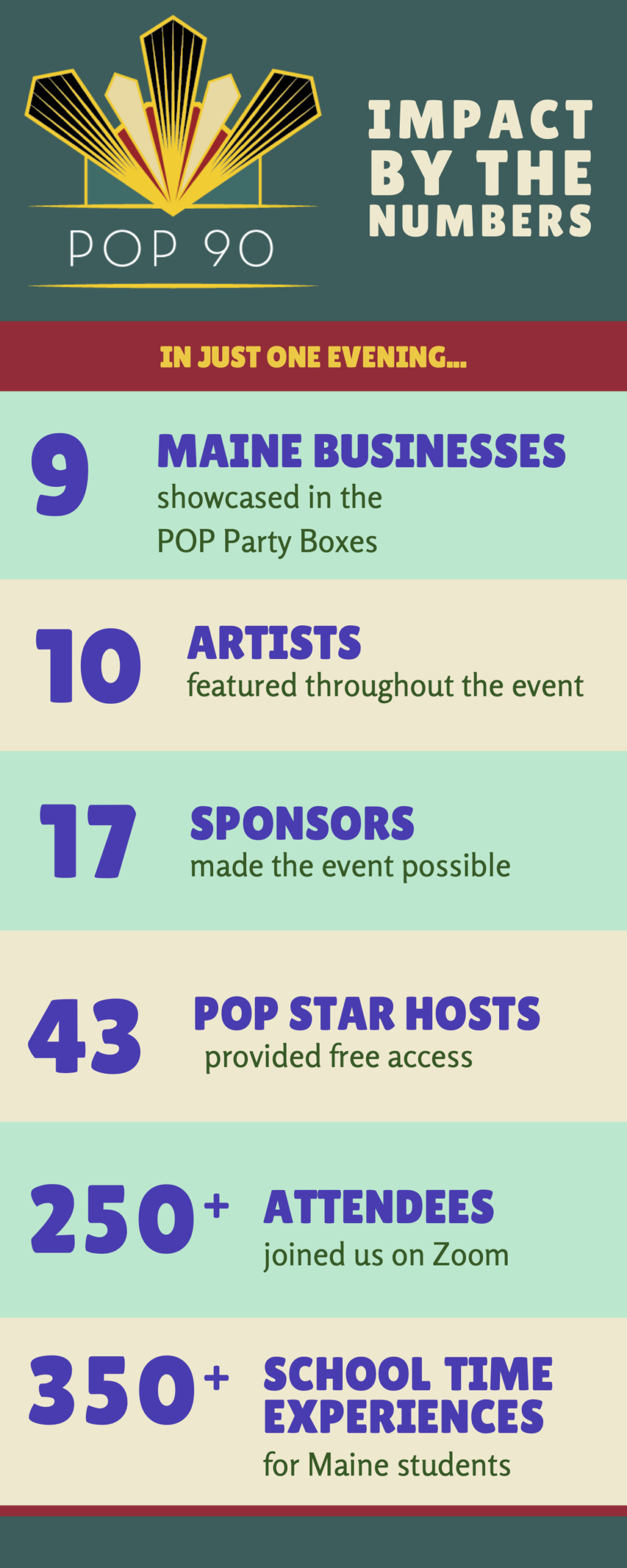 Infographic - POP 90 Impact by the Numbers - In just one evening... 9 Maine Businesses showcased in the POP Party Boxes. 10 Artists featured throughout the event. 17 Sponsors made the event possible. 43 POP Star Hosts Provided free access. 250+ Attendees joined us on Zoom. 350+ School Time experiences for Maine Students.